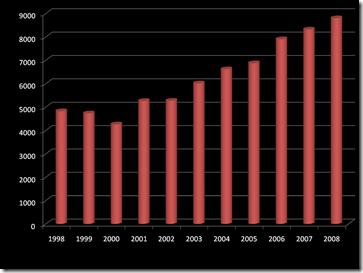 MORTES POR QUEDAS 1998 A 2008